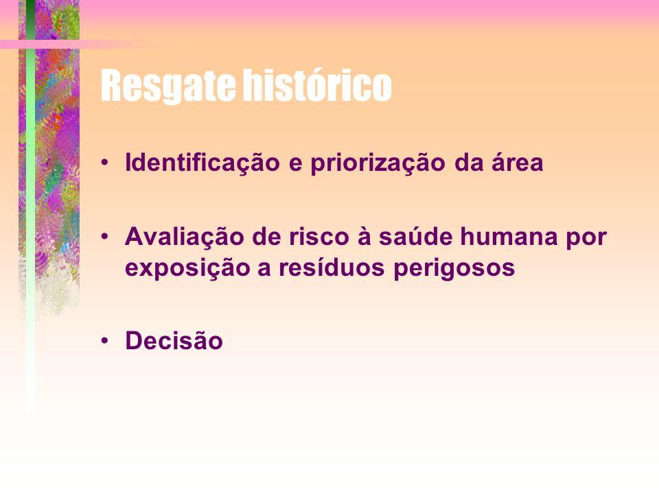 Resgate histórico Identificação e priorização da área