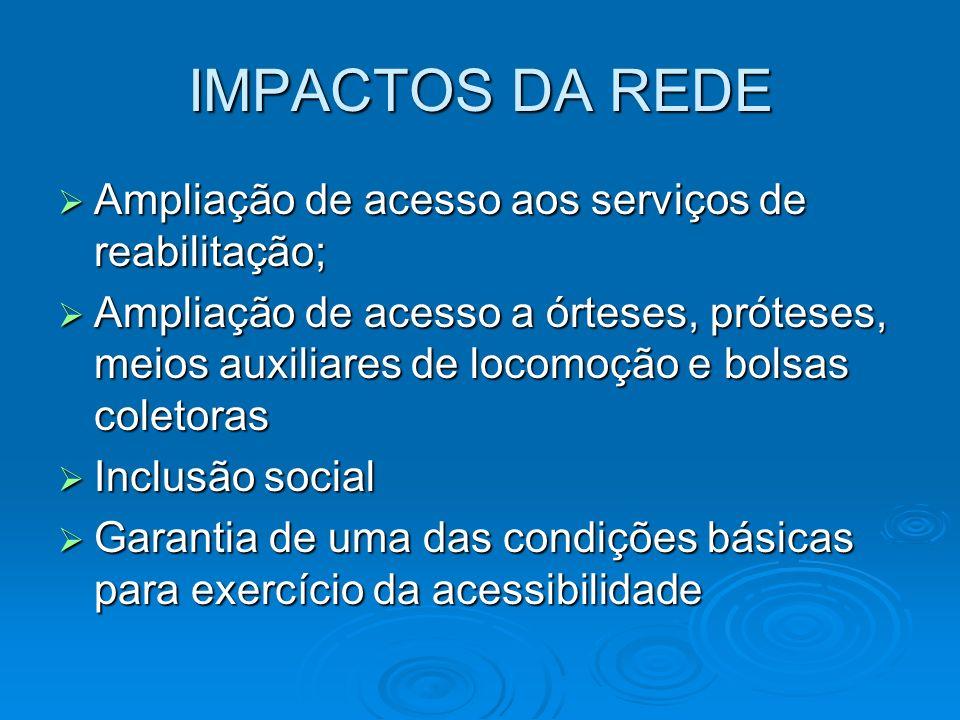 IMPACTOS DA REDE Ampliação de acesso aos serviços de reabilitação;
