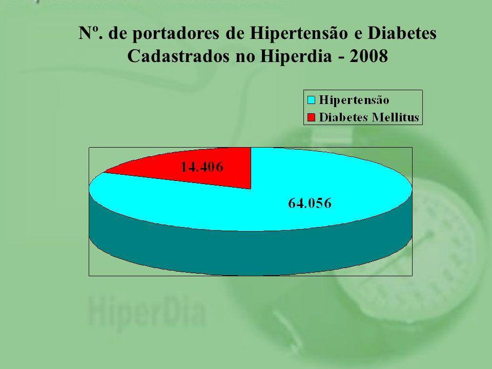 Nº. de portadores de Hipertensão e Diabetes Cadastrados no Hiperdia - 2008
