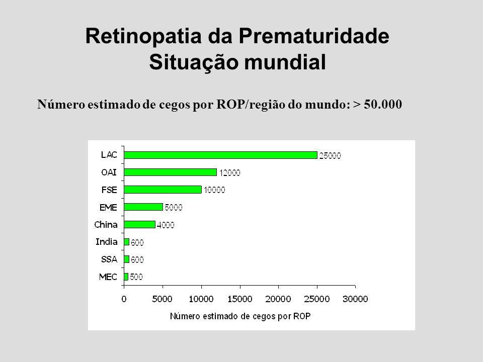 Retinopatia da Prematuridade Situação mundial