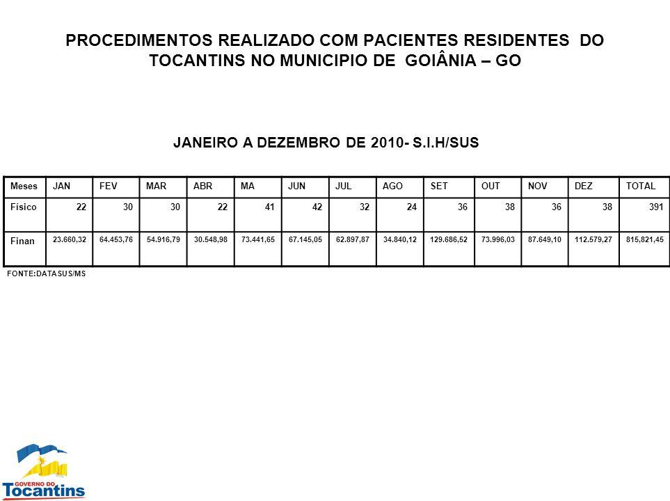 PROCEDIMENTOS REALIZADO COM PACIENTES RESIDENTES DO TOCANTINS NO MUNICIPIO DE GOIÂNIA – GO