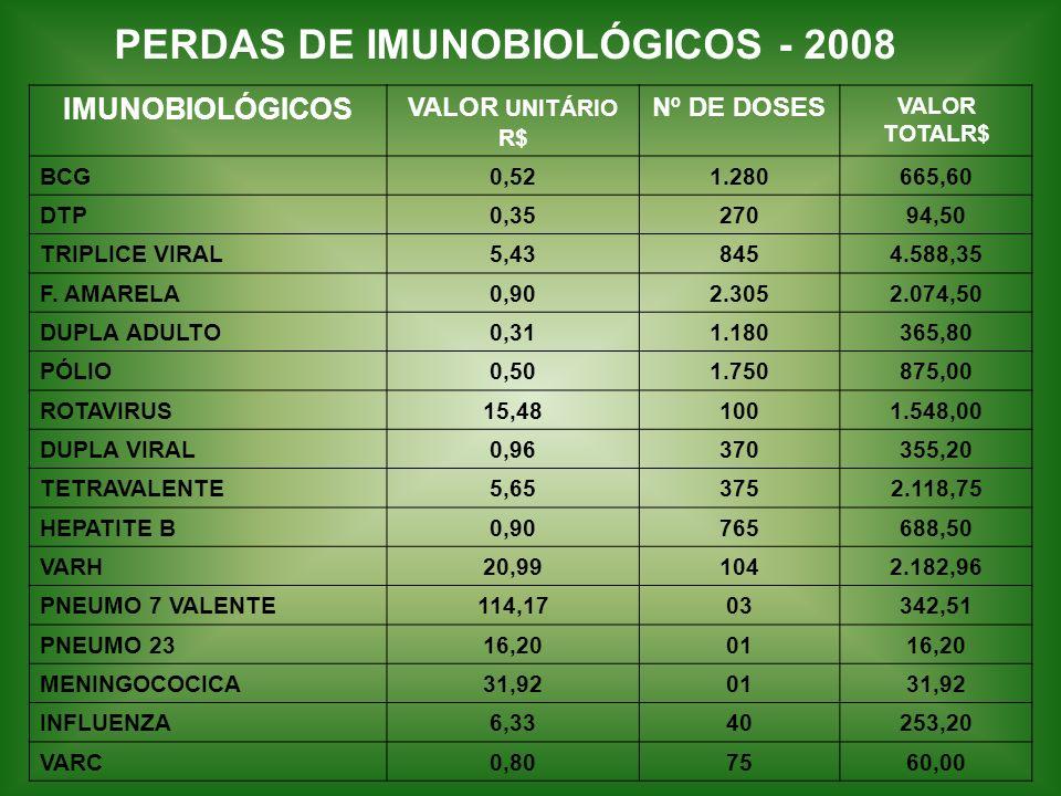 PERDAS DE IMUNOBIOLÓGICOS - 2008