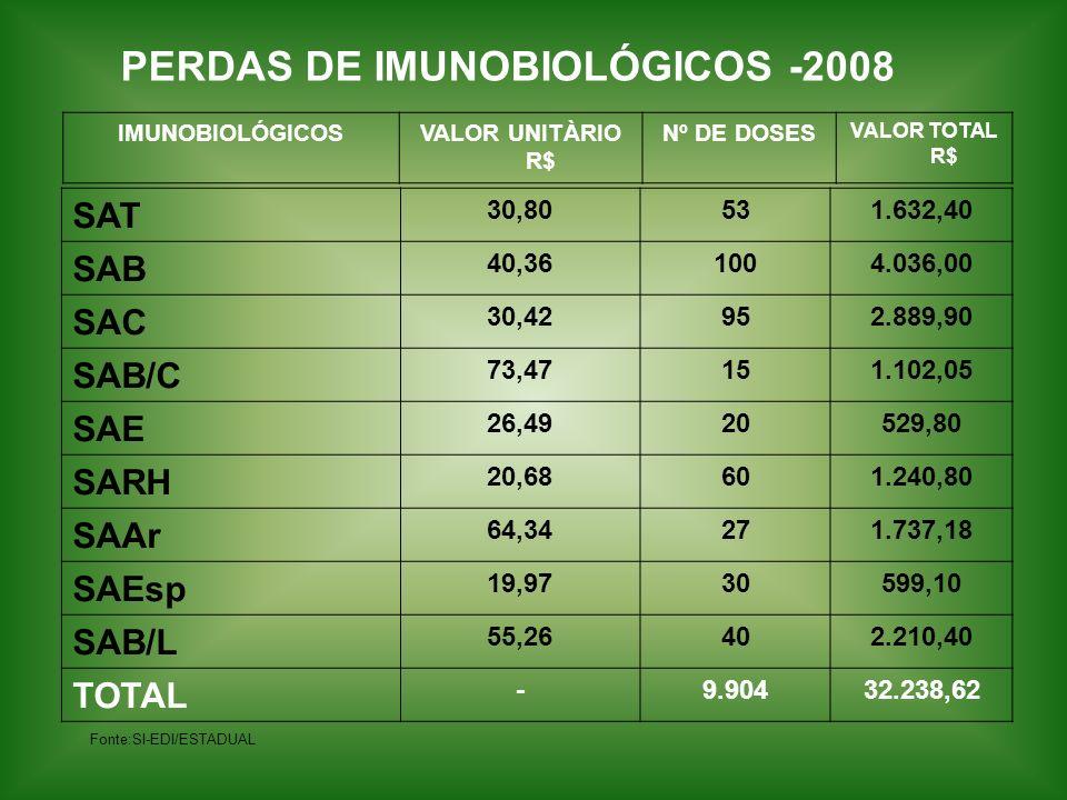 PERDAS DE IMUNOBIOLÓGICOS -2008
