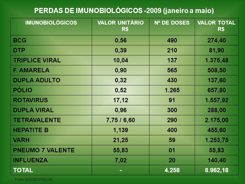 PERDAS DE IMUNOBIOLÓGICOS -2009 (janeiro a maio)
