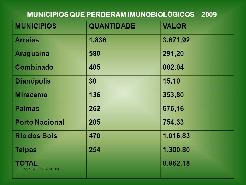 MUNICIPIOS QUE PERDERAM IMUNOBIOLÓGICOS – 2009