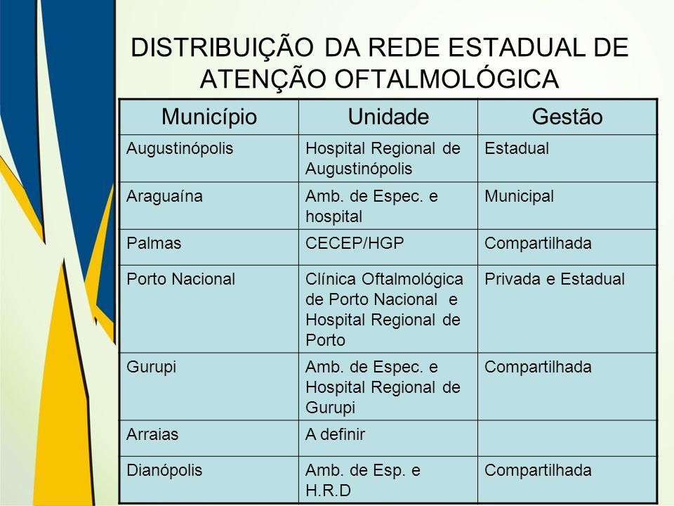 DISTRIBUIÇÃO DA REDE ESTADUAL DE ATENÇÃO OFTALMOLÓGICA