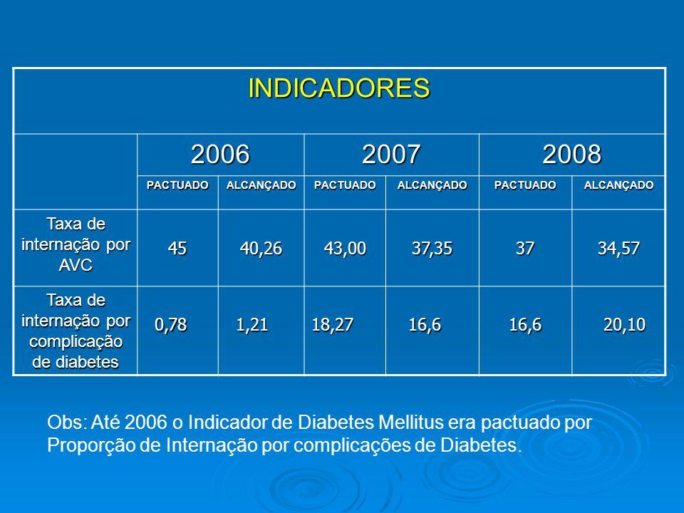 INDICADORES 2006. 2007. 2008. PACTUADO. ALCANÇADO. Taxa de internação por AVC. 45. 40,26. 43,00.