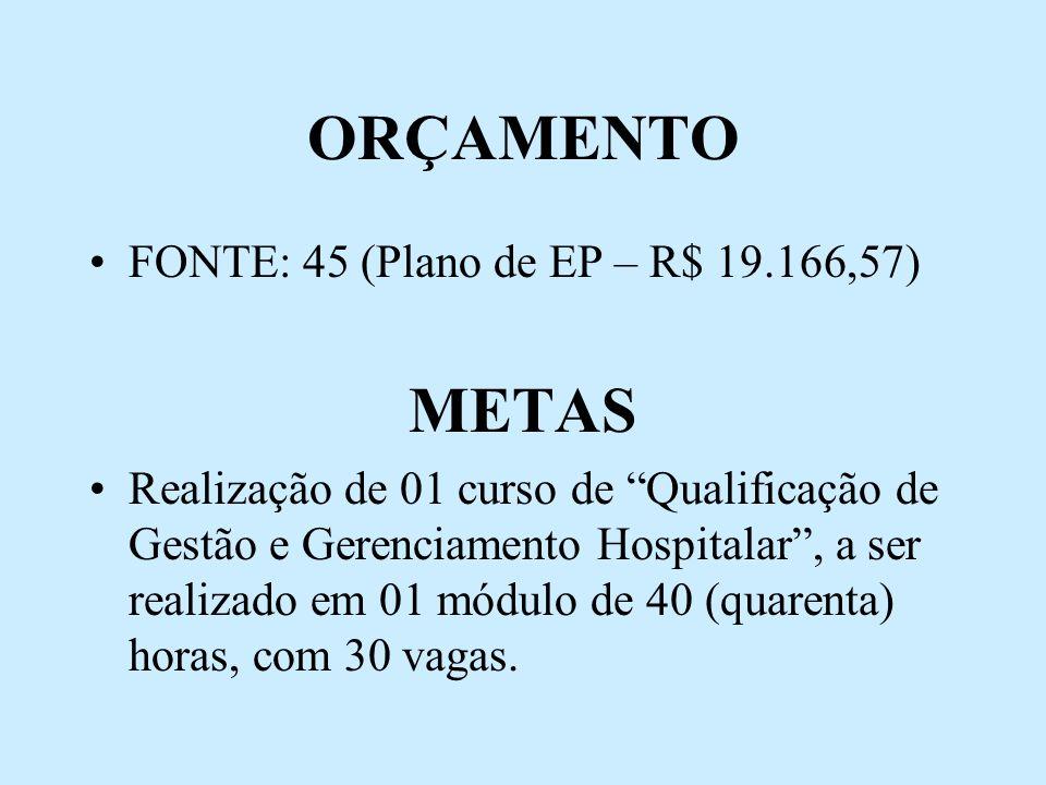 ORÇAMENTO METAS FONTE: 45 (Plano de EP – R$ 19.166,57)