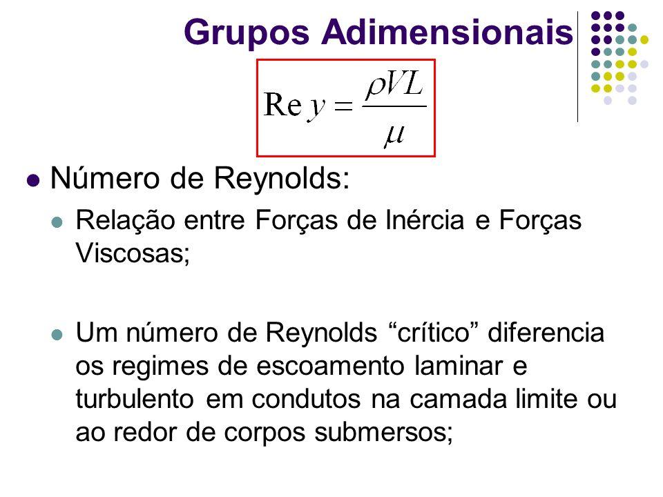 Grupos Adimensionais Número de Reynolds: