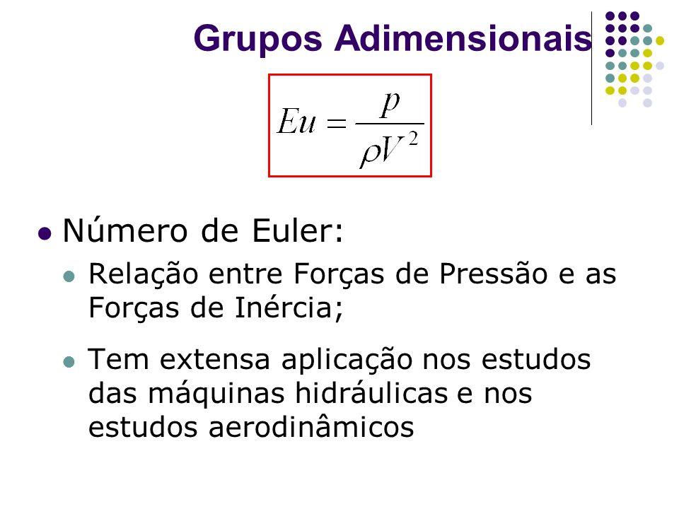 Grupos Adimensionais Número de Euler: