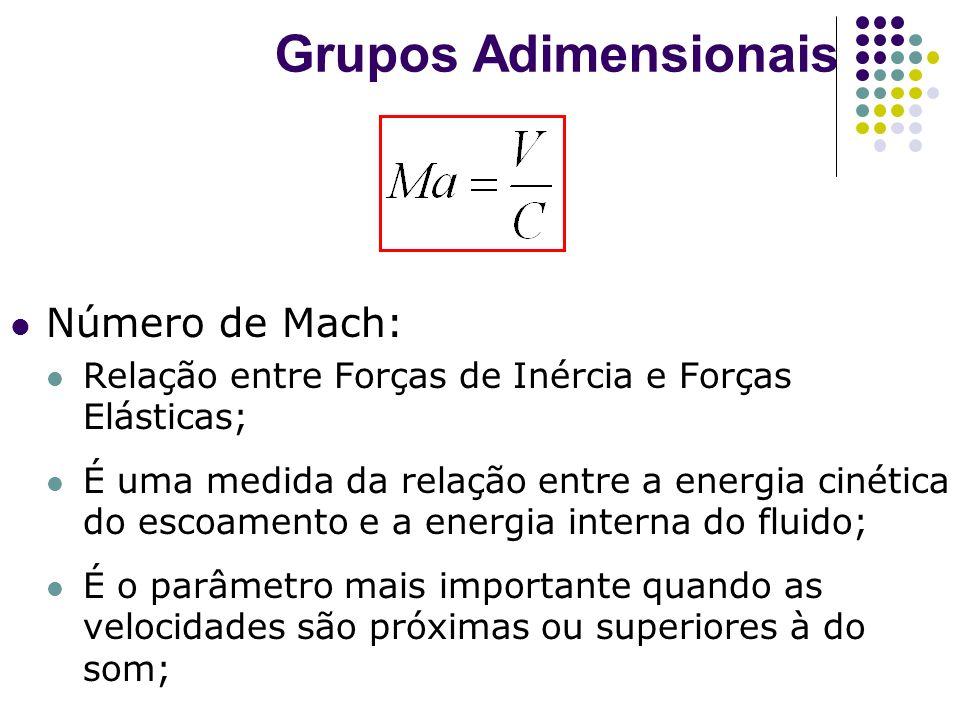 Grupos Adimensionais Número de Mach: