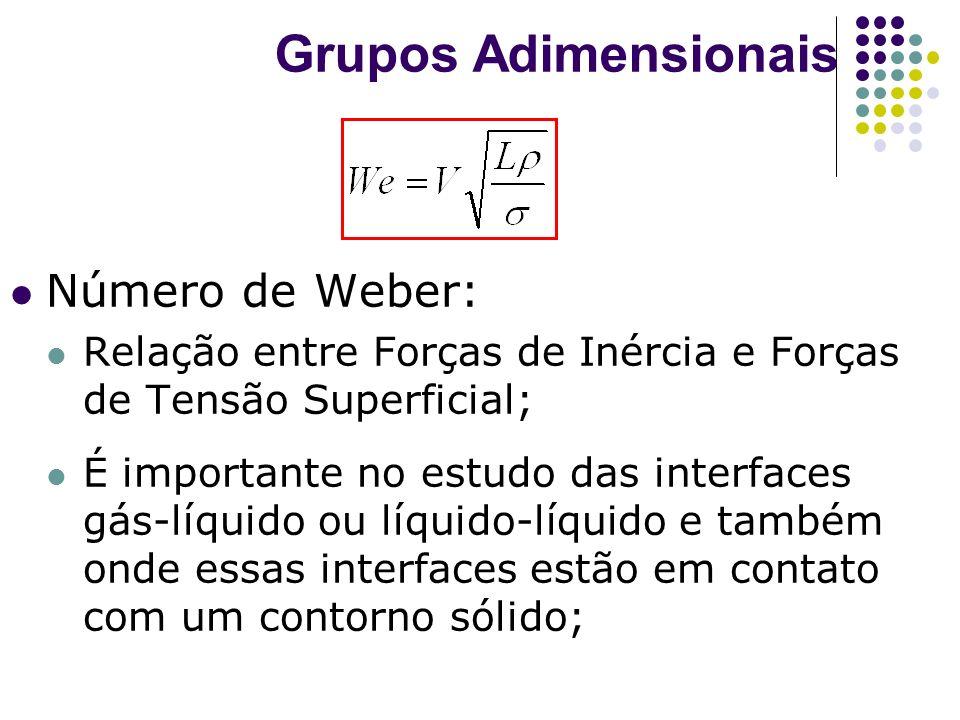 Grupos Adimensionais Número de Weber: