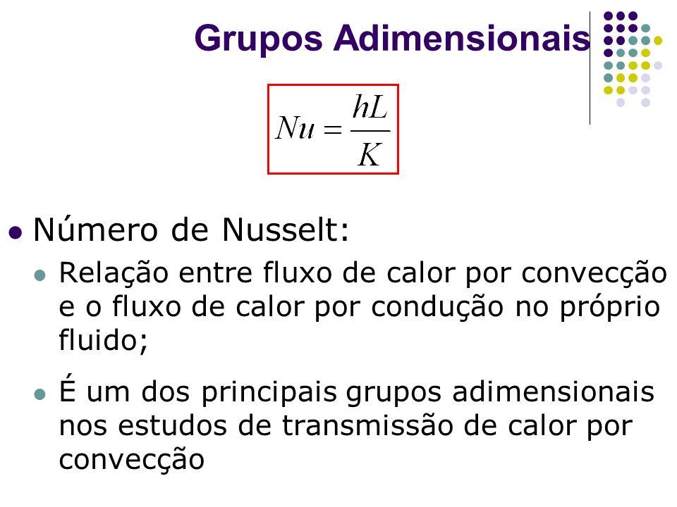 Grupos Adimensionais Número de Nusselt: