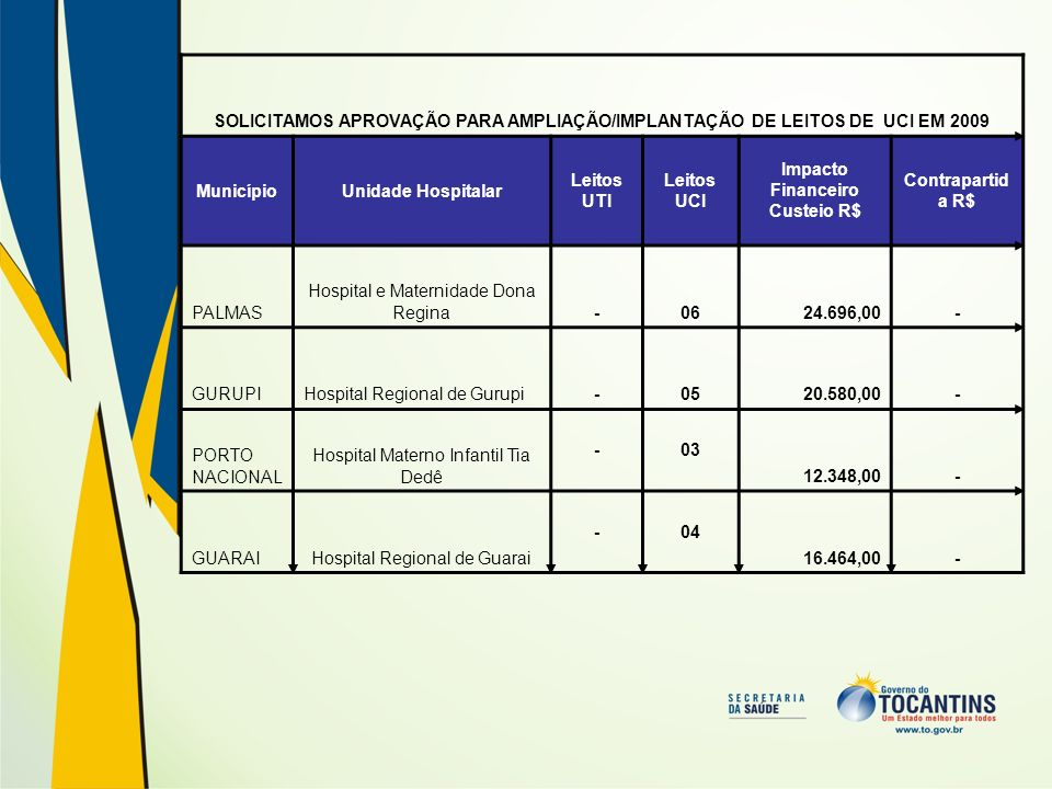 Impacto Financeiro Custeio R$