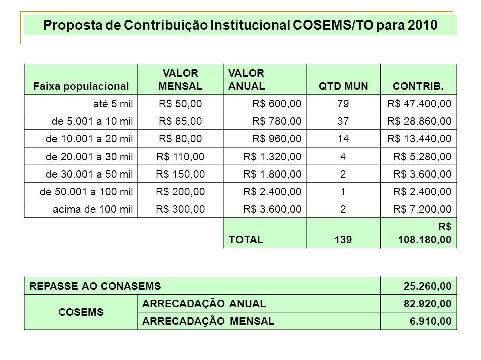 Proposta de Contribuição Institucional COSEMS/TO para 2010