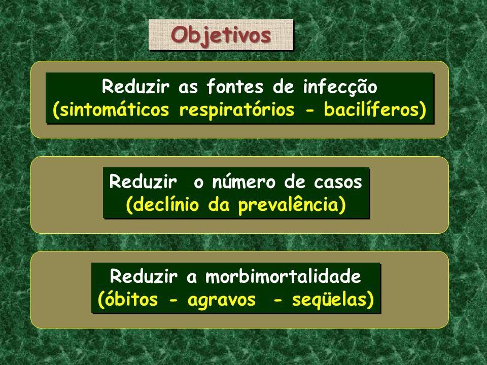 Objetivos Reduzir as fontes de infecção