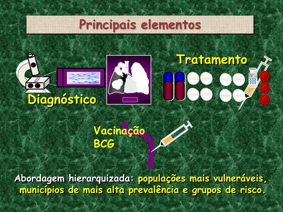 Principais elementos Diagnóstico Tratamento