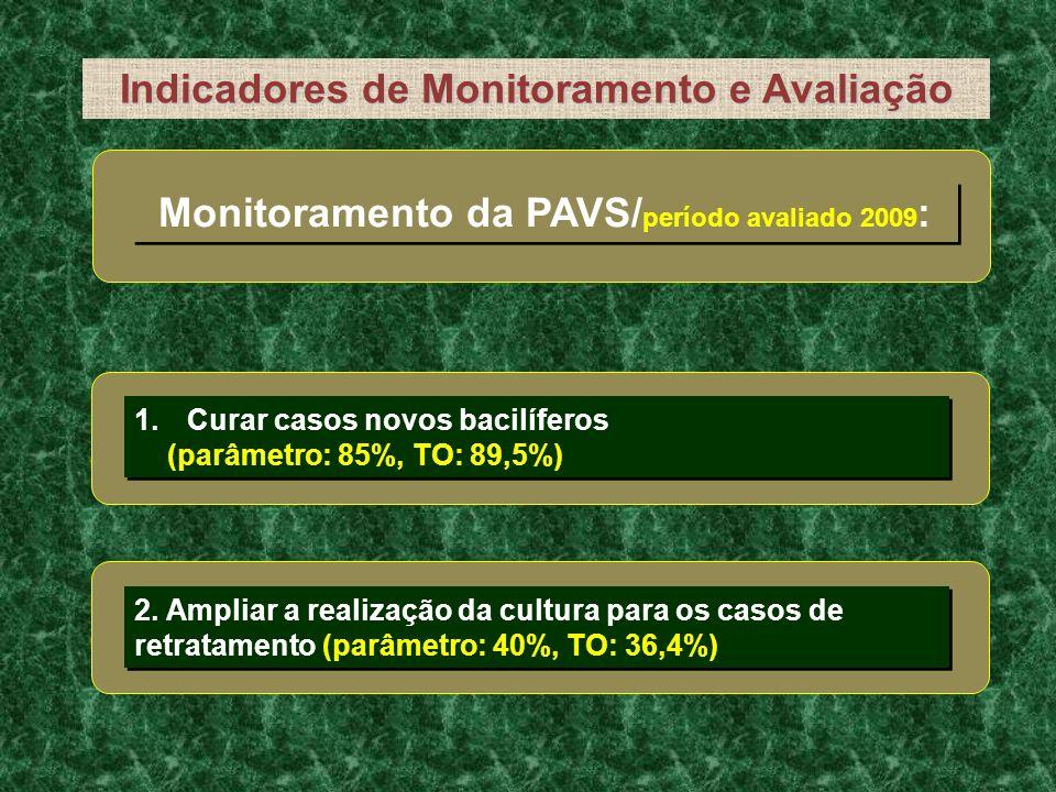 Indicadores de Monitoramento e Avaliação
