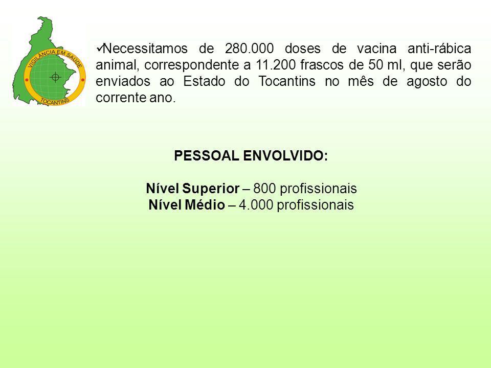 Nível Superior – 800 profissionais Nível Médio – 4.000 profissionais