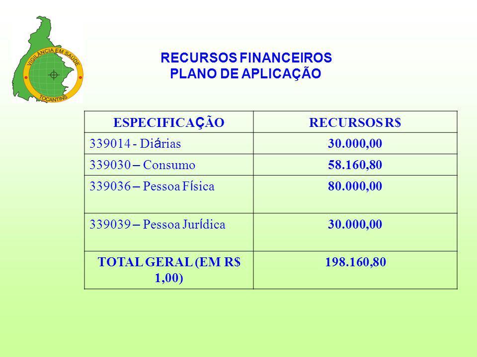 RECURSOS FINANCEIROS PLANO DE APLICAÇÃO. ESPECIFICAÇÃO. RECURSOS R$ 339014 - Diárias. 30.000,00.