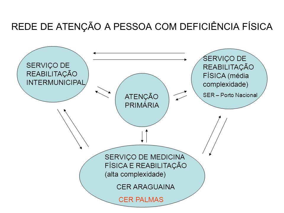 REDE DE ATENÇÃO A PESSOA COM DEFICIÊNCIA FÍSICA