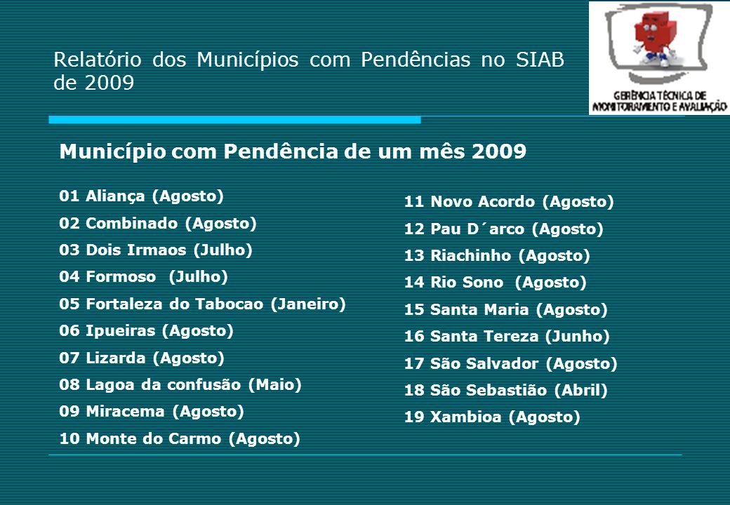 Relatório dos Municípios com Pendências no SIAB de 2009