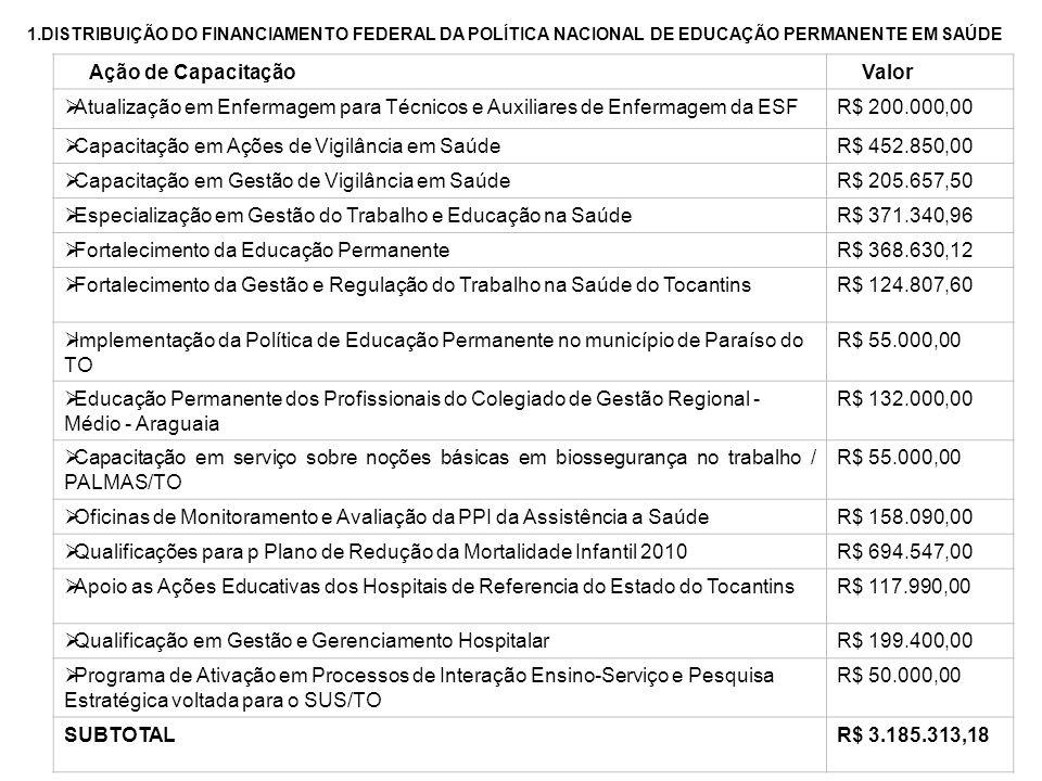 Capacitação em Ações de Vigilância em Saúde R$ 452.850,00