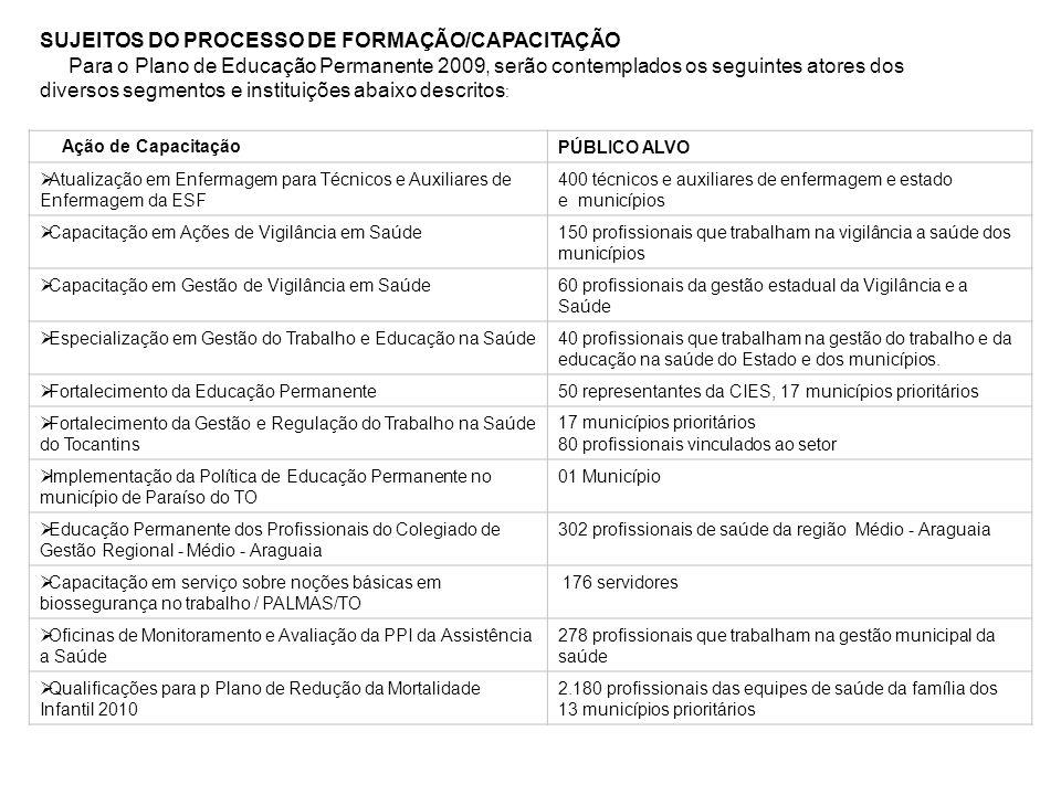 SUJEITOS DO PROCESSO DE FORMAÇÃO/CAPACITAÇÃO
