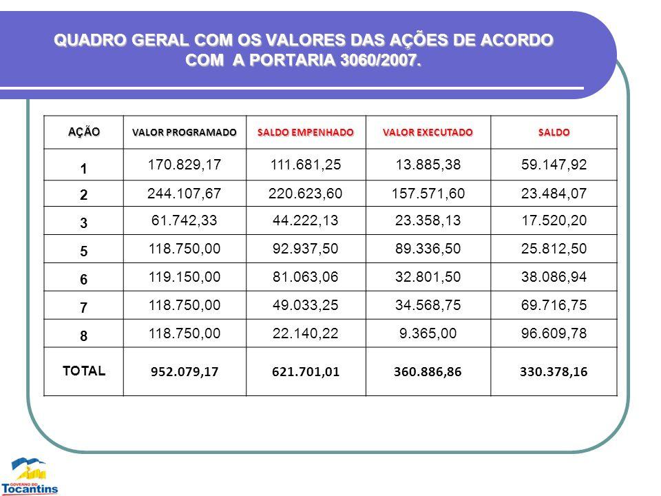 QUADRO GERAL COM OS VALORES DAS AÇÕES DE ACORDO COM A PORTARIA 3060/2007.