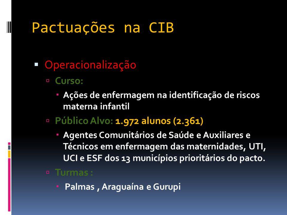 Pactuações na CIB Operacionalização Curso: