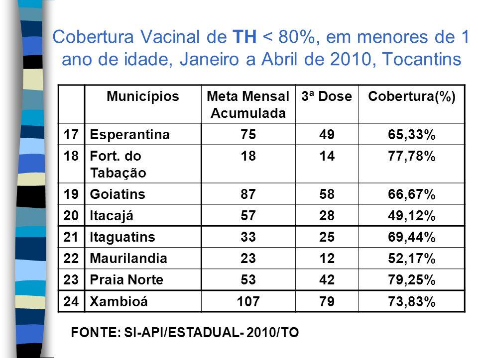 Cobertura Vacinal de TH < 80%, em menores de 1 ano de idade, Janeiro a Abril de 2010, Tocantins