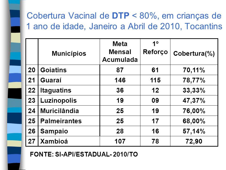 Cobertura Vacinal de DTP < 80%, em crianças de 1 ano de idade, Janeiro a Abril de 2010, Tocantins
