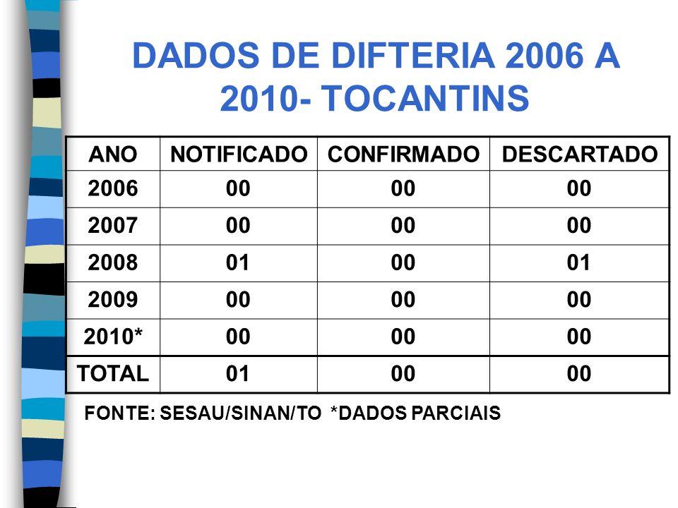 DADOS DE DIFTERIA 2006 A 2010- TOCANTINS