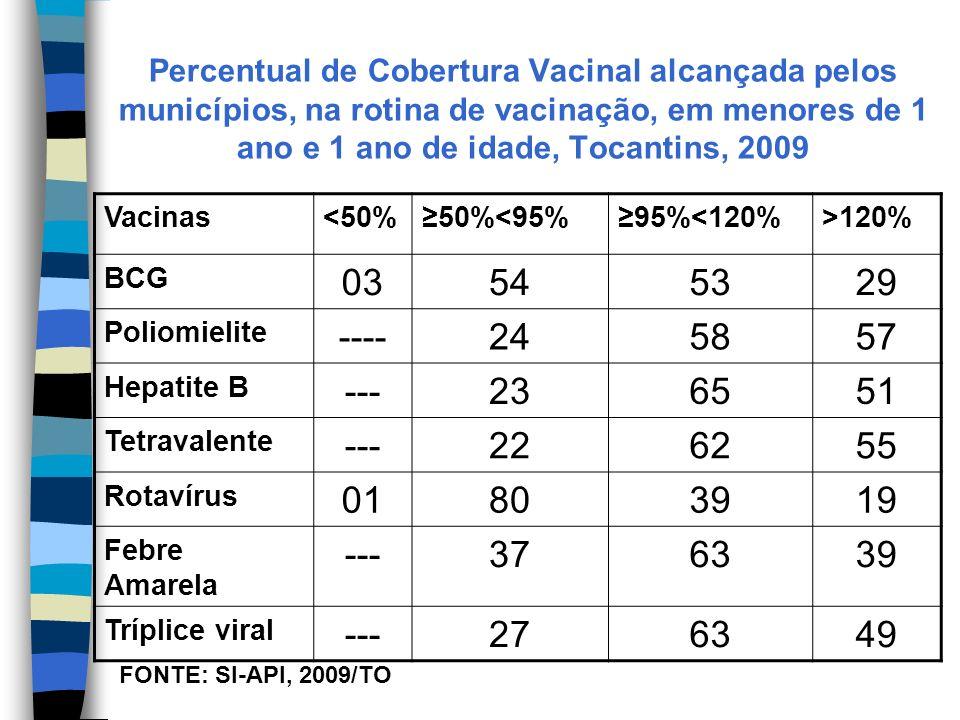 Percentual de Cobertura Vacinal alcançada pelos municípios, na rotina de vacinação, em menores de 1 ano e 1 ano de idade, Tocantins, 2009