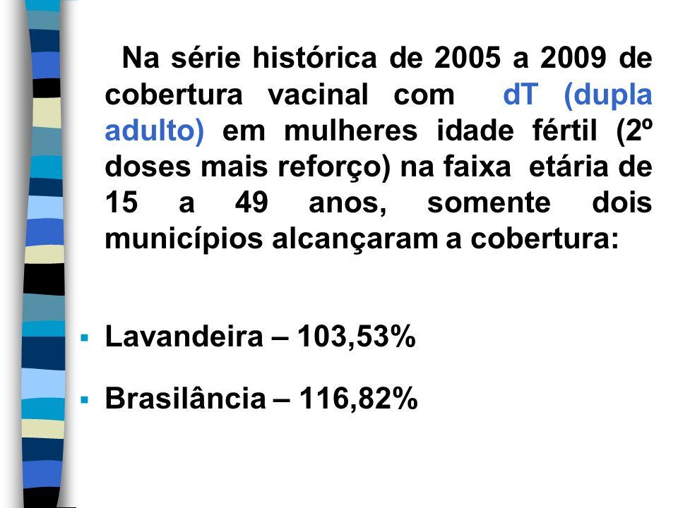 Na série histórica de 2005 a 2009 de cobertura vacinal com dT (dupla adulto) em mulheres idade fértil (2º doses mais reforço) na faixa etária de 15 a 49 anos, somente dois municípios alcançaram a cobertura: