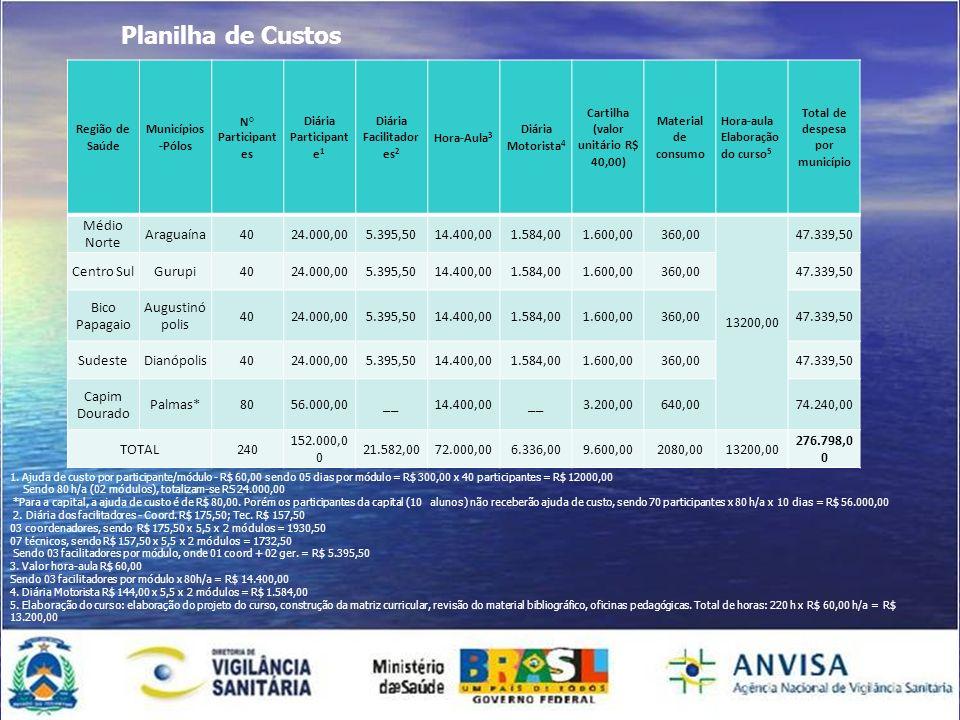 Cartilha (valor unitário R$ 40,00) Total de despesa por município
