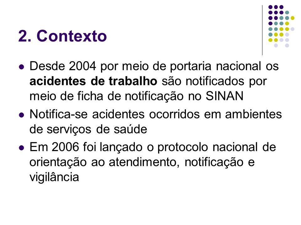 2. Contexto Desde 2004 por meio de portaria nacional os acidentes de trabalho são notificados por meio de ficha de notificação no SINAN.