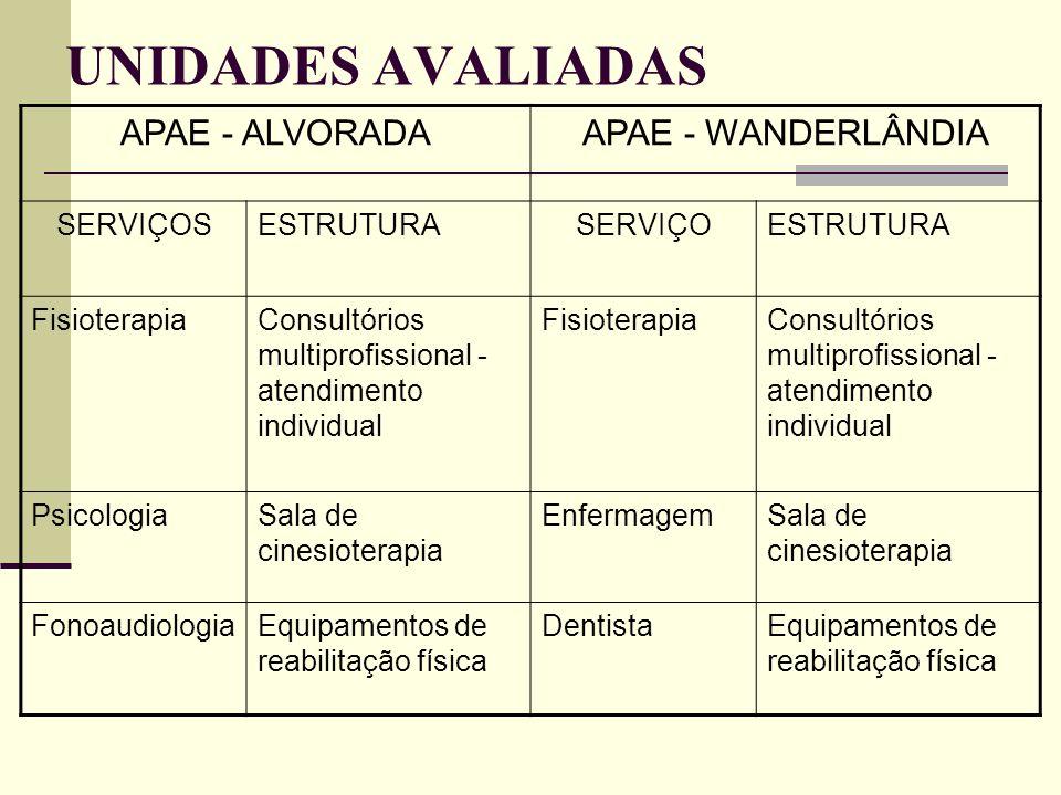 UNIDADES AVALIADAS APAE - ALVORADA APAE - WANDERLÂNDIA SERVIÇOS
