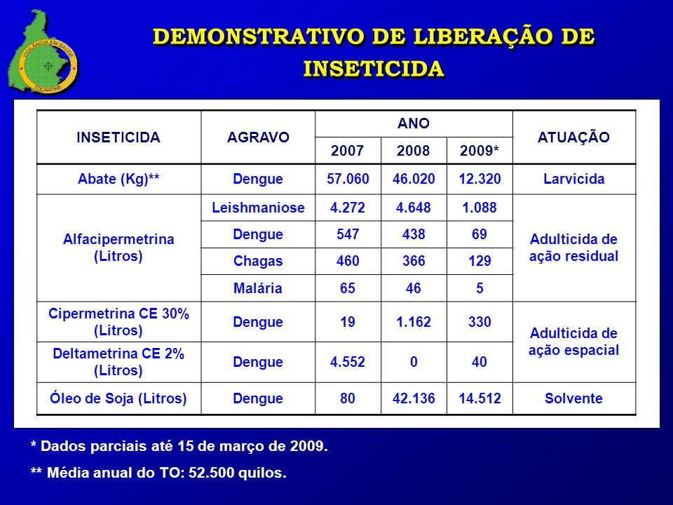 DEMONSTRATIVO DE LIBERAÇÃO DE INSETICIDA