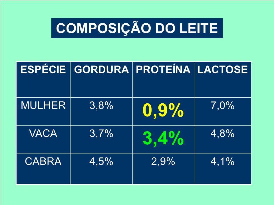 0,9% 3,4% COMPOSIÇÃO DO LEITE 4,1% 2,9% 4,5% CABRA 4,8% 3,7% VACA 7,0%