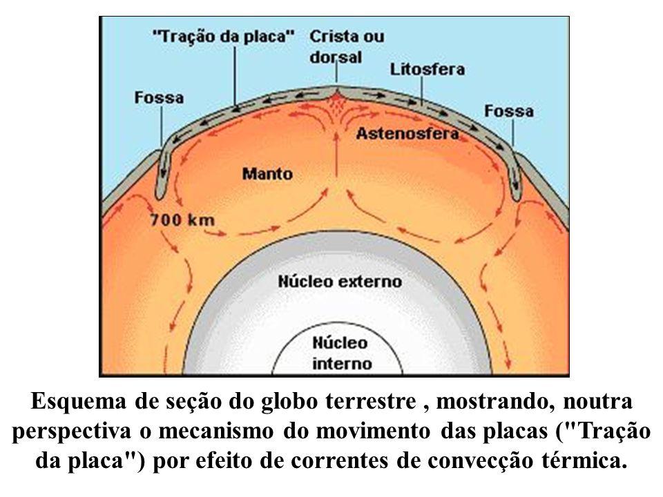 Esquema de seção do globo terrestre , mostrando, noutra perspectiva o mecanismo do movimento das placas ( Tração da placa ) por efeito de correntes de convecção térmica.