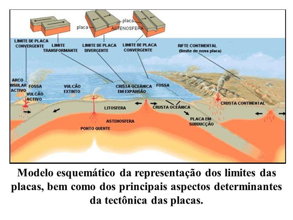 Modelo esquemático da representação dos limites das placas, bem como dos principais aspectos determinantes da tectônica das placas.