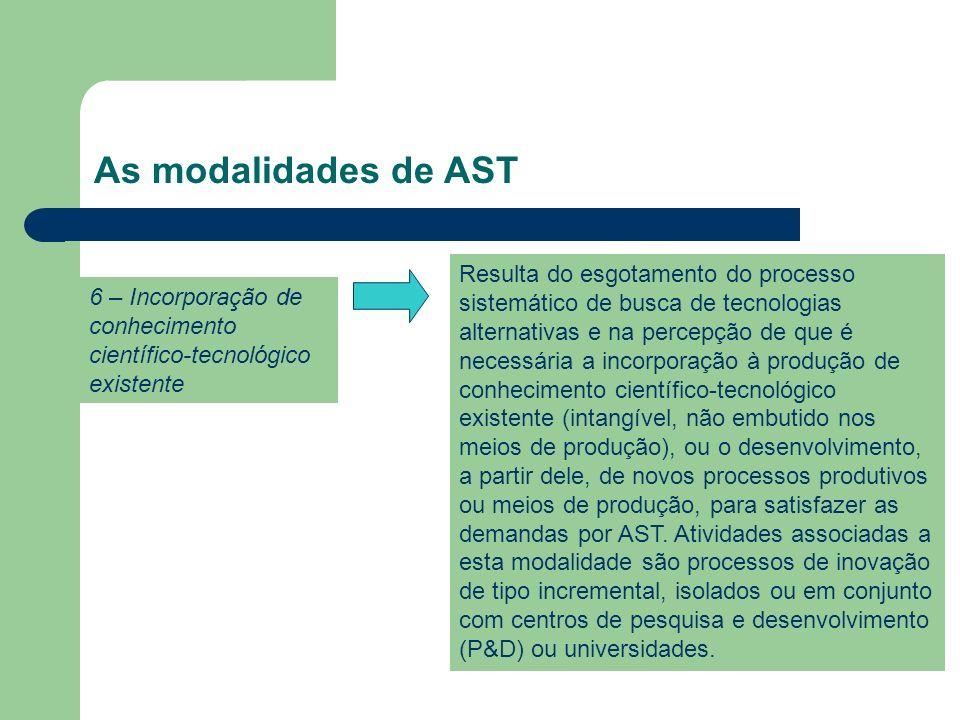 As modalidades de AST 6 – Incorporação de conhecimento científico-tecnológico existente.