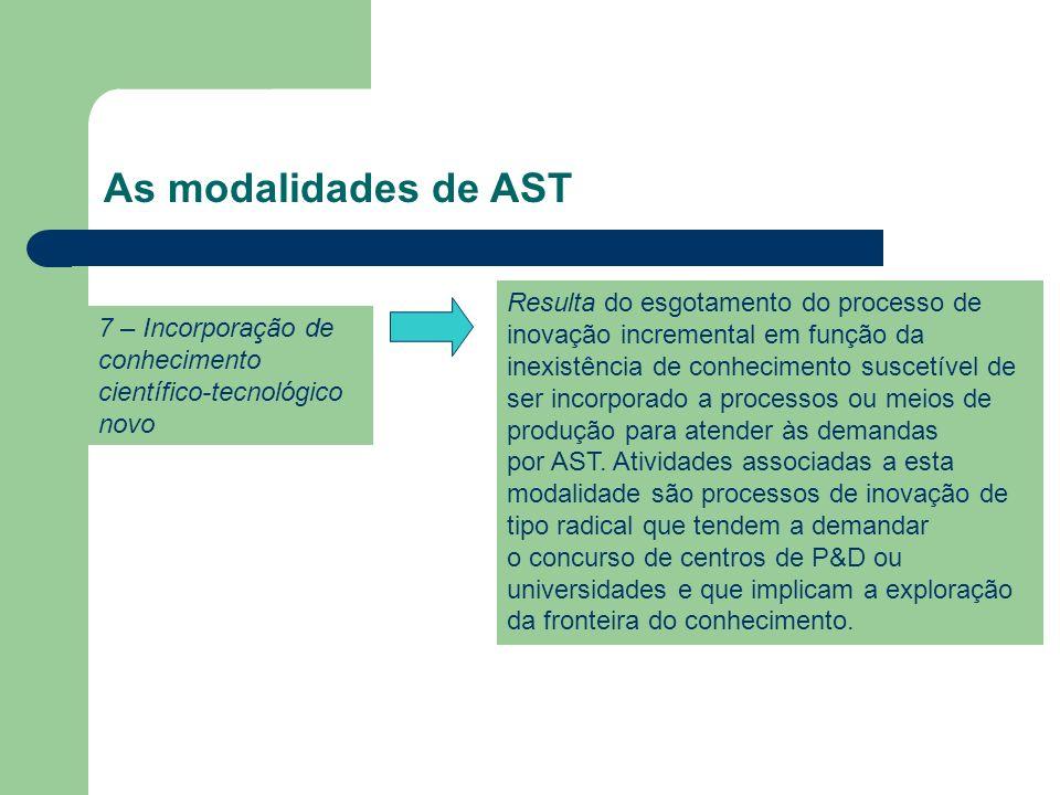 As modalidades de AST 7 – Incorporação de conhecimento científico-tecnológico novo.