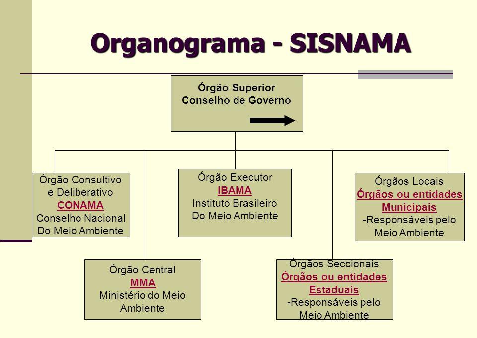 Organograma - SISNAMA Órgão Superior Conselho de Governo