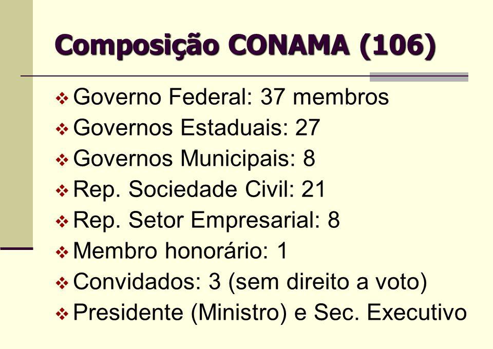 Composição CONAMA (106) Governo Federal: 37 membros