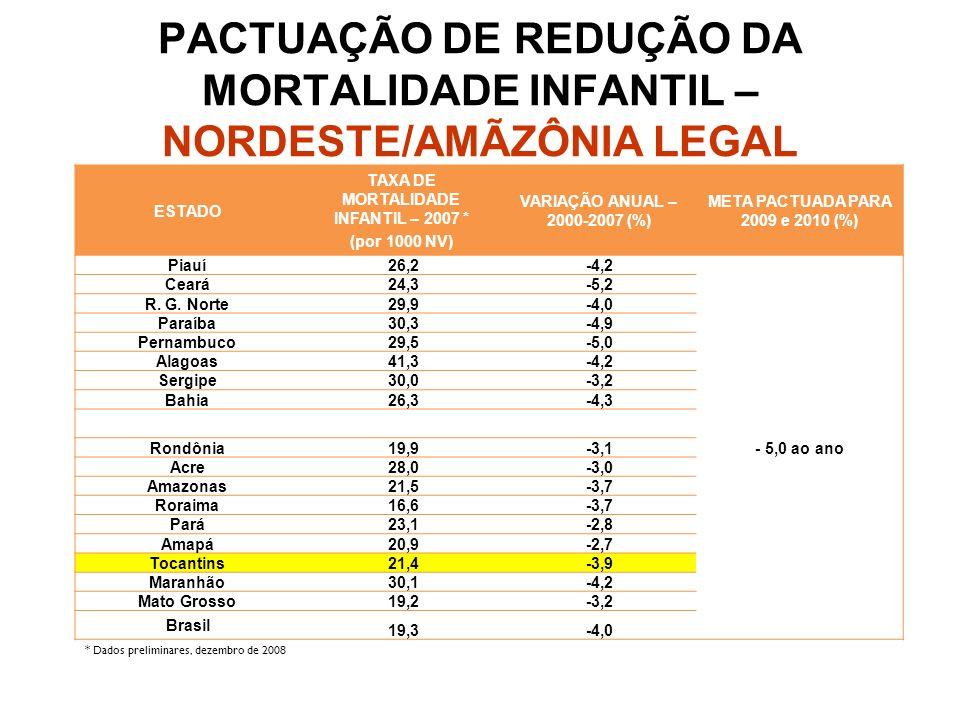 PACTUAÇÃO DE REDUÇÃO DA MORTALIDADE INFANTIL – NORDESTE/AMÃZÔNIA LEGAL