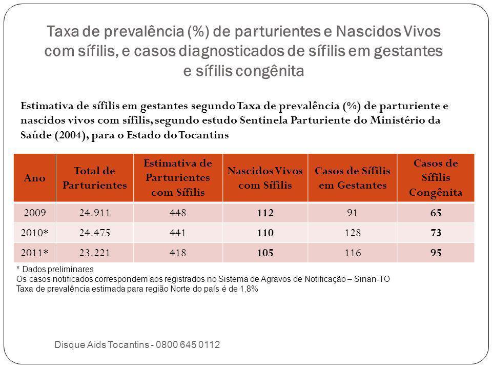 Taxa de prevalência (%) de parturientes e Nascidos Vivos com sífilis, e casos diagnosticados de sífilis em gestantes e sífilis congênita