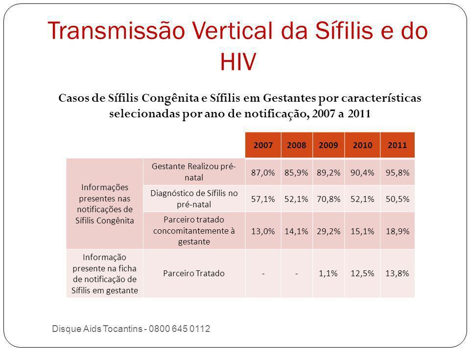 Transmissão Vertical da Sífilis e do HIV