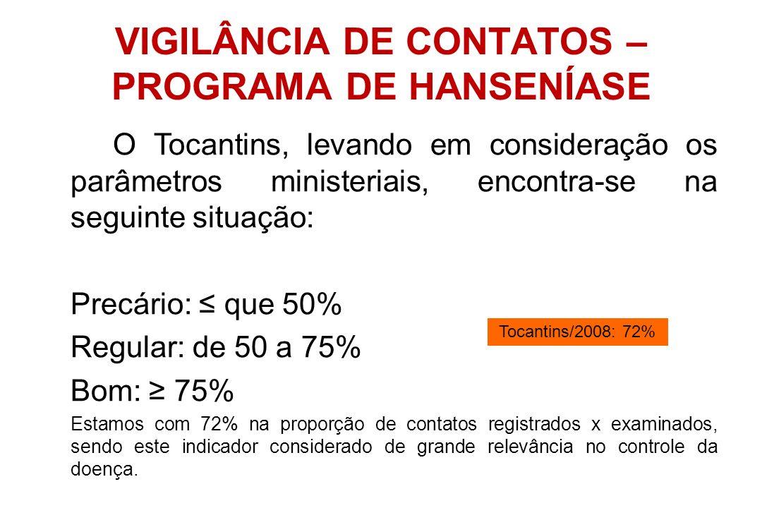 VIGILÂNCIA DE CONTATOS – PROGRAMA DE HANSENÍASE